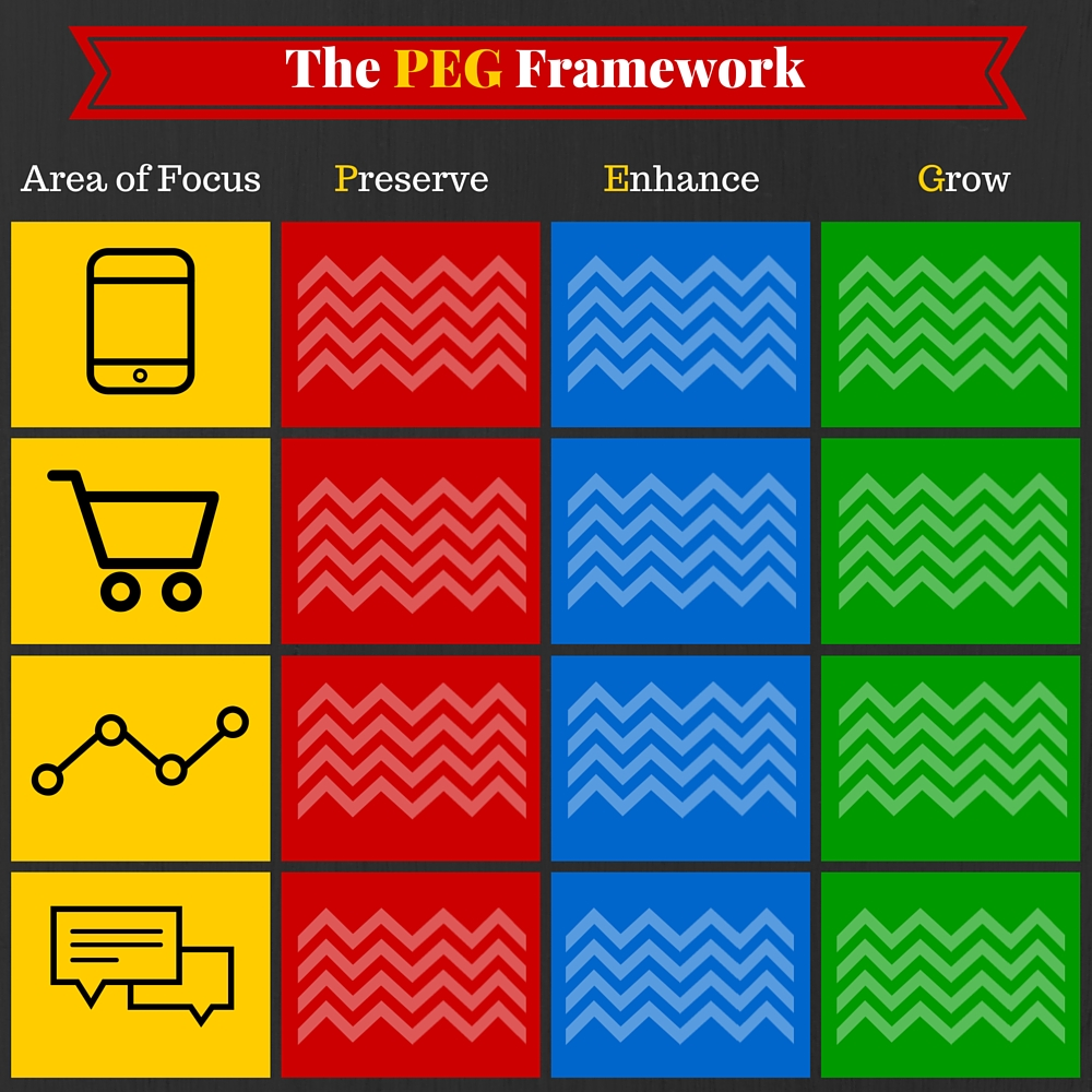 The PEG Framework