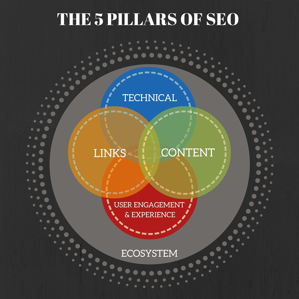 The 5 Pillars of SEO